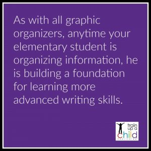 graphic about graphic organizers in the make a lapbook post